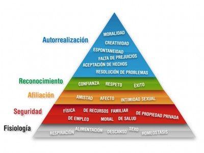 Las necesidades básicas según Maslow