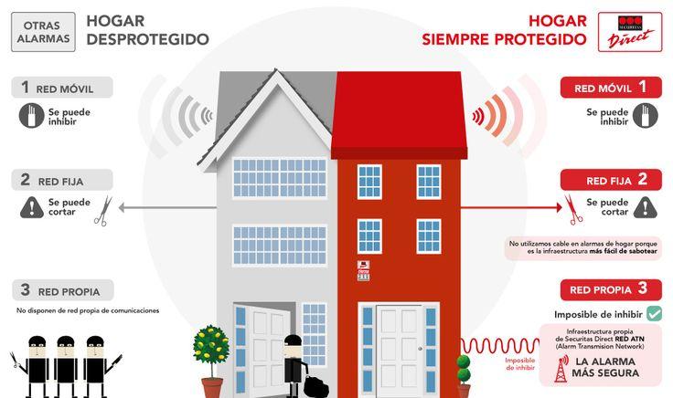 67 best images about securitas direct espa a on pinterest for Que alarma es mejor securitas o prosegur