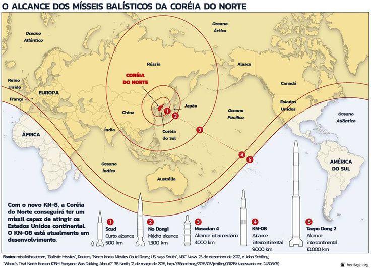 A Coreia do Norte possui atualmente uma grande capacidade de ataque a longa distância