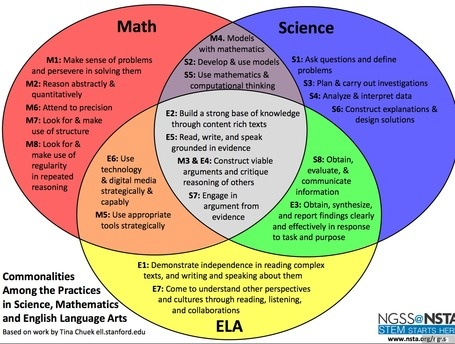 Commonalities: Math, Science, ELA  - May 21, 10:37 AM http://nstahosted.org/pdfs/ngss/PracticesVennDiagram.pdf