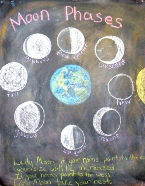 Waldorf ~ 3rd grade ~ Math ~ Measurement ~ Time ~ Month ~ Moon Phases Verse ~ chalkboard drawing