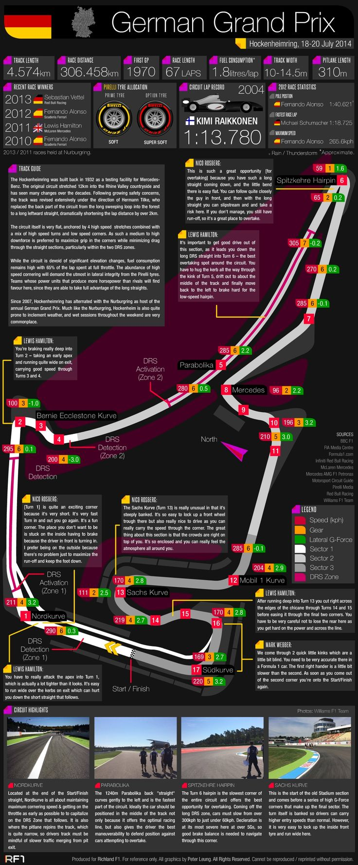 Grand Prix Guide - 2014 German Grand Prix #F1