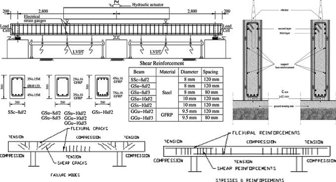 What Should Be The Spacing Of Reinforcement Among Various