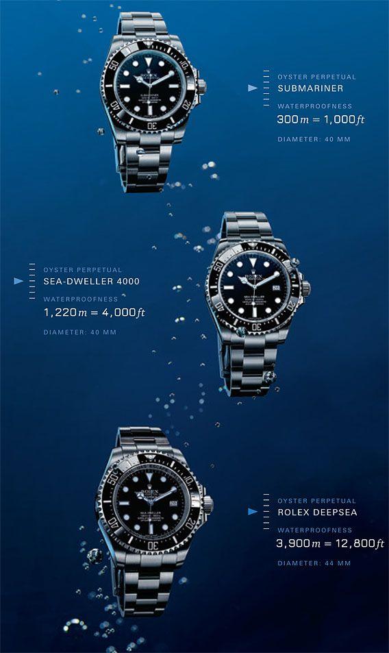 La Cote des Montres : La montre Rolex Deepsea « D-blue » - James Cameron - Voyage au plus profond des océans