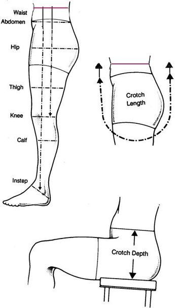 """Here are all the places I need measurements to make a pair of perfectly fitting tights: Around Waist, Around Hips, Around Thigh, Around Knee, Around calf, Length from Natural Waist to Knee, Natural Waist to ankle, Crotch Length and Crotch Depth aka """"rise"""" (from natural waist)"""