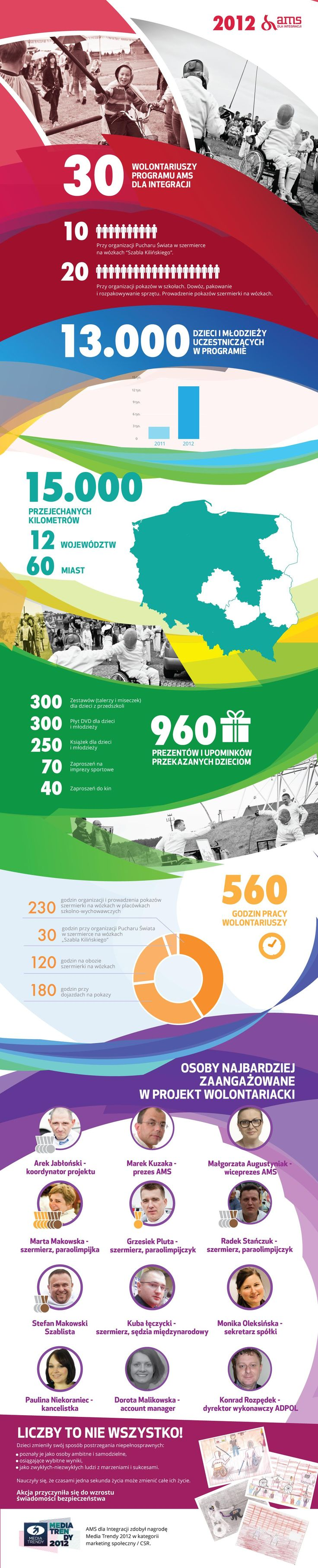 Podsumowanie działań AMS dla Integracji za 2012 rok / The summary of the AMS for Integration's activities within 2012