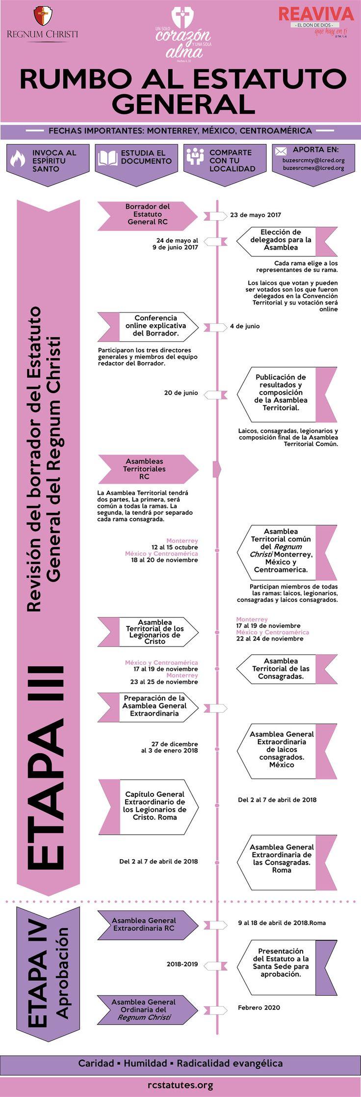 Revisa las fechas más importantes del proceso para la definición del Estatuto General del Regnum Christi