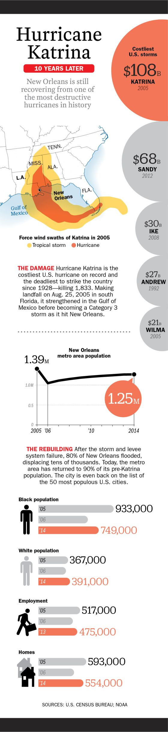 17 best ideas about hurricane katrina new orleans this graphic shows how hurricane katrina changed new orleans