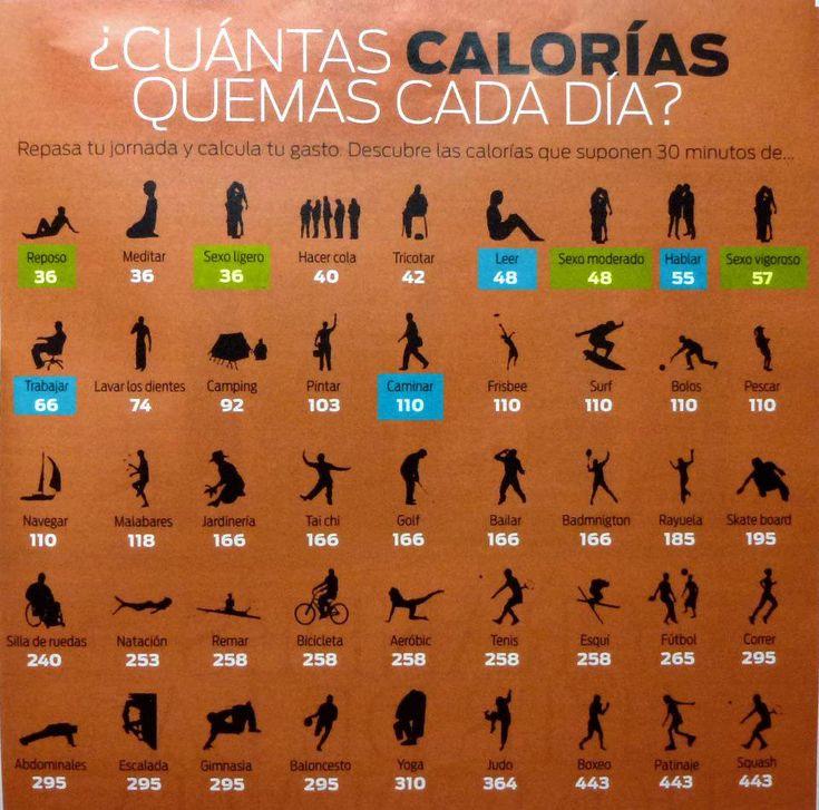 ¿Cuántas calorías quemas cada día? Descúbrelo en este sencillo gráfico #salud