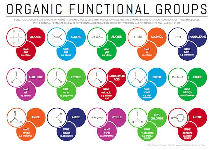 Functional Groups in Organic Compounds - makes a good poster