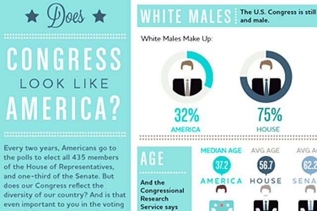 Does Congress Look Like America? (Infographic): Welldesign Infographic