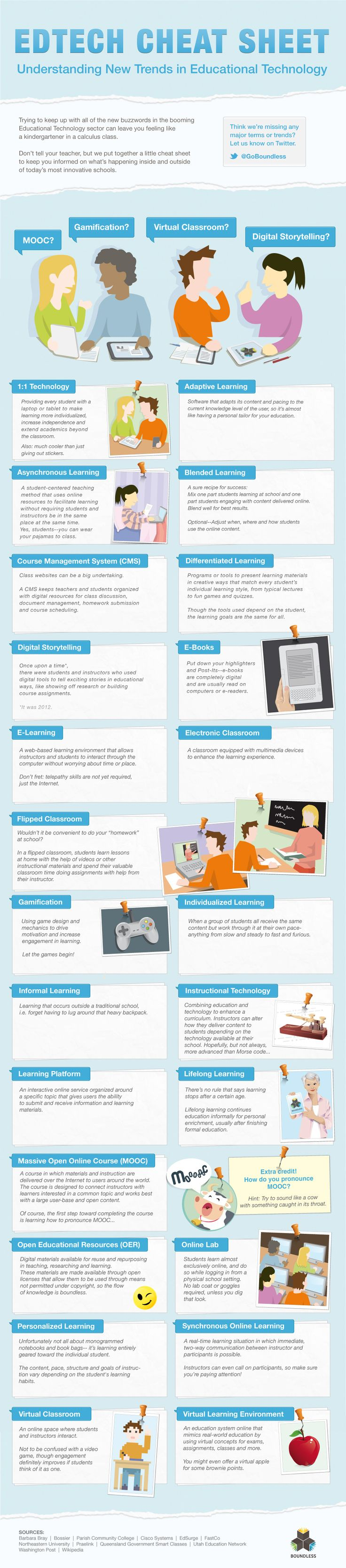 EdTech Cheat Sheet Infographic. Do you hear a bunch of edtech trend terms buzzing around but don't really know what they mean? This is for you!