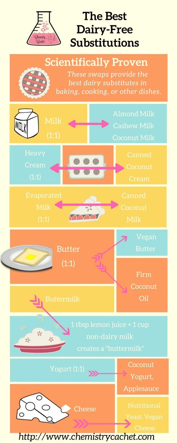 The Best dairy-free substitutes and dairy-free baking tips on chemistrycachet.com
