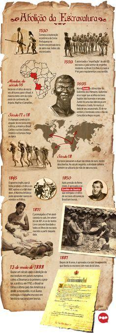 Linha do tempo sobre a escravidão no Brasil #13demaio