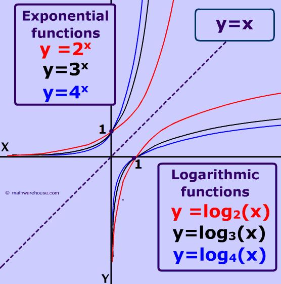 picture of logarithm graphs as inverses of exponential functions