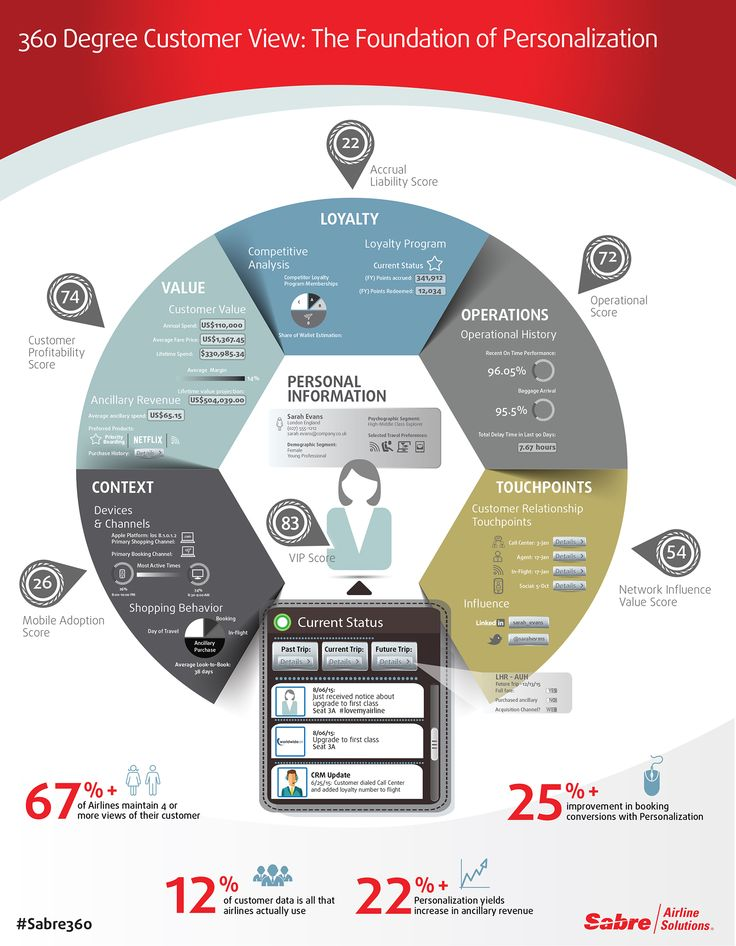 360 Degree Customer View: The Foundation of Personalisation via @sabre360