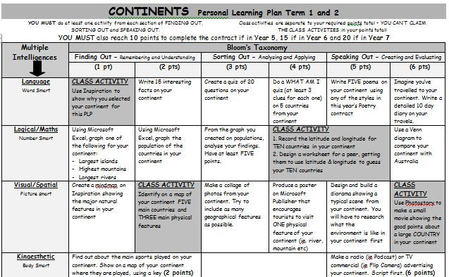 Continents Personal Learning Plan. A Gardner's Multiple Intelligence and Bloom's Taxonomy grid of activities involving the world geography.