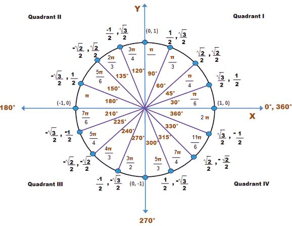 Unit Circle with Degrees and Radians