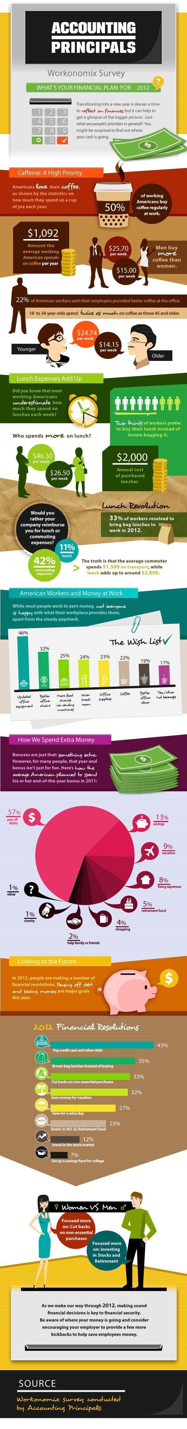 This Accounting Principals infographic shows that buying