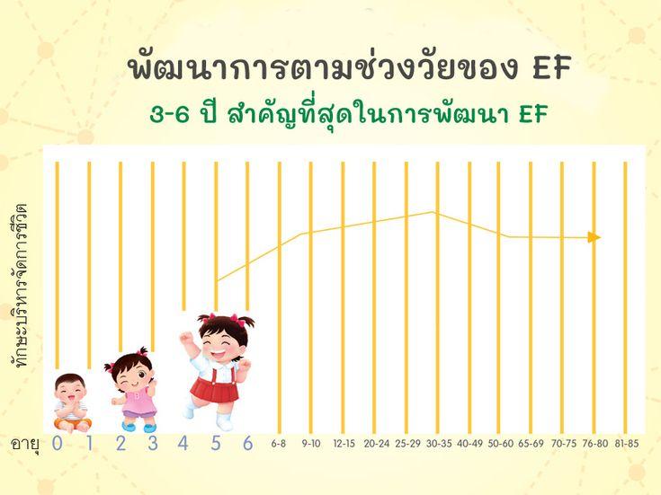 Plan For Kids แปลน ฟอร ค ดส Ef Executive Functions ค ออะไร การ ศ กษาปฐมว ย