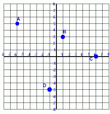 171 best Algebra - Graphing Lines images on Pinterest Teaching - graph paper with axis