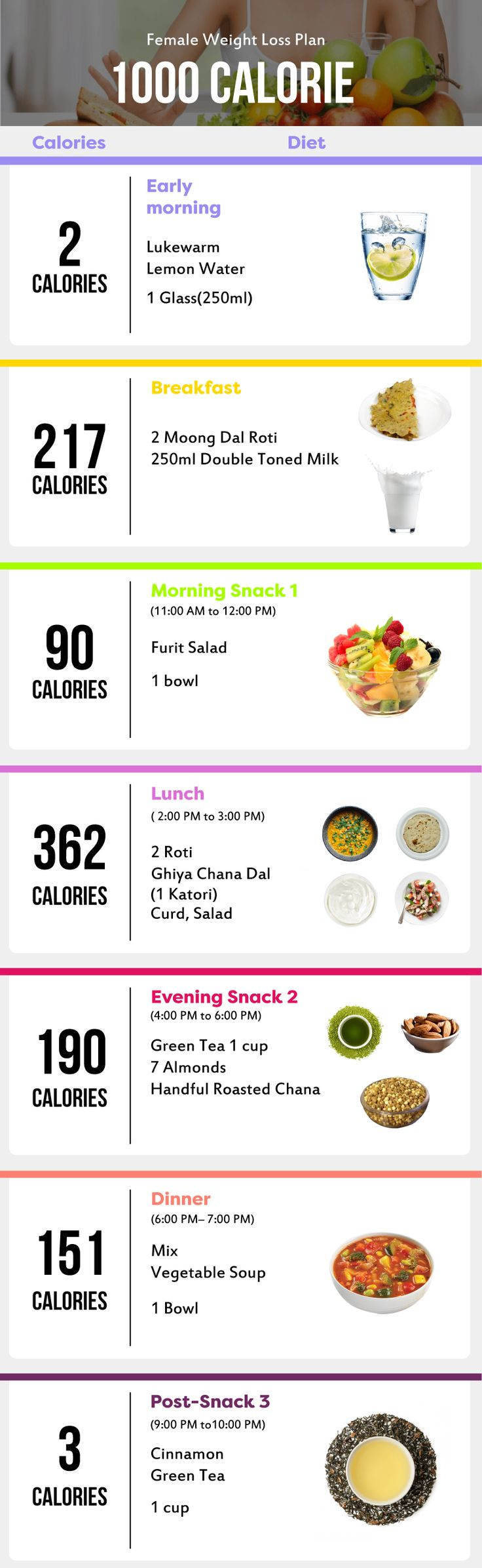 37 best weight loss diet plans tips expert advice images on a sustainable weight loss guide for female sample indian diet chart nvjuhfo Gallery
