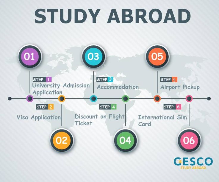 GESCO'S Services  1. University Admission 2. Visa Assistance 3. Accommodation 4. Discount on Flight Ticket 5. Airport Pickup 6. International Sim card  #UK #USA #Spain #Cyprus  Mecca St. Al-Hijaz Towers (158) office (603)  065562022/065562033/065562055 #GESCOJo #Jo #Amman #Jordan #StudyAbroad