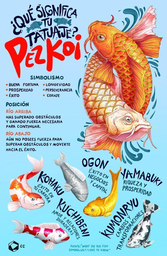 Infografia Significado De Pez Koi 1 Tattoo Tattoos Fish Tattoos