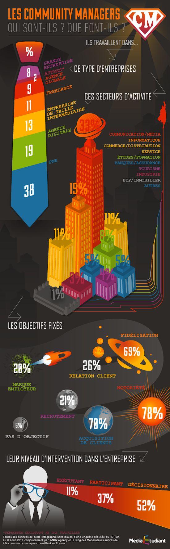 [Infographie] Mais qui se cache derrière le métier de community manager ? - FrenchWeb.fr | FrenchWeb.fr