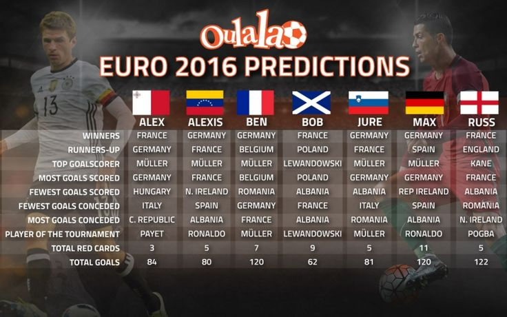Euro 2016 Predictions: Can You Beat Our Fantasy Football Experts? | OulalaGames