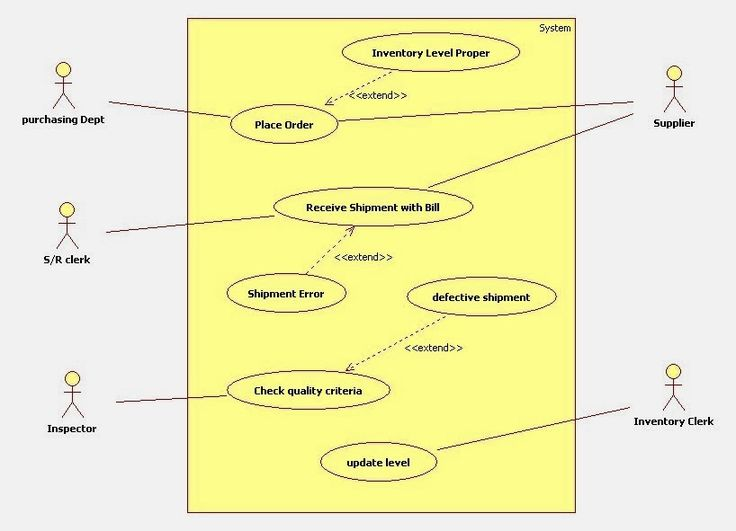 uml use case diagram for inventory management system