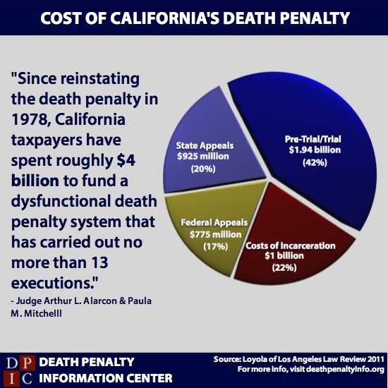 an analysis of the costs of the death penalty 10 reasons the death penalty should be 91 million with a 4% costs increase this analysis shows that the overall costs of the death penalty where called for.