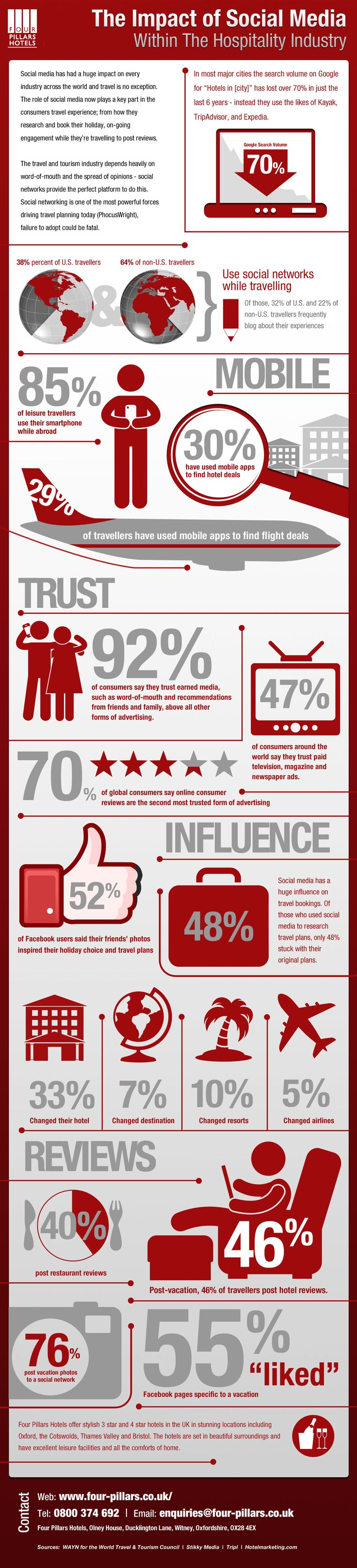 The Impact Of Social Media On Travel And Tourism [INFOGRAPHIC] #social #media #infograhic