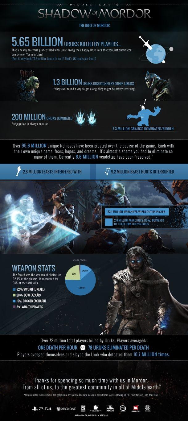 Middle-Earth: Shadow of Mordor Statistiken zeigen alles. Unsere Angebote findet Ihr hier: http://www.kinguin.com.de/7en/2402mordor