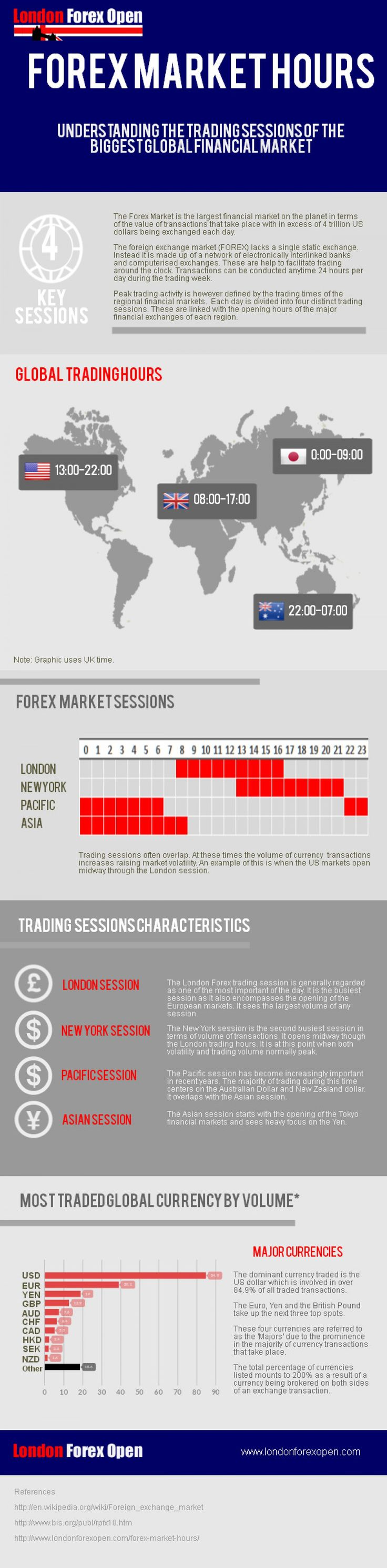 Forex broker inc trading hours