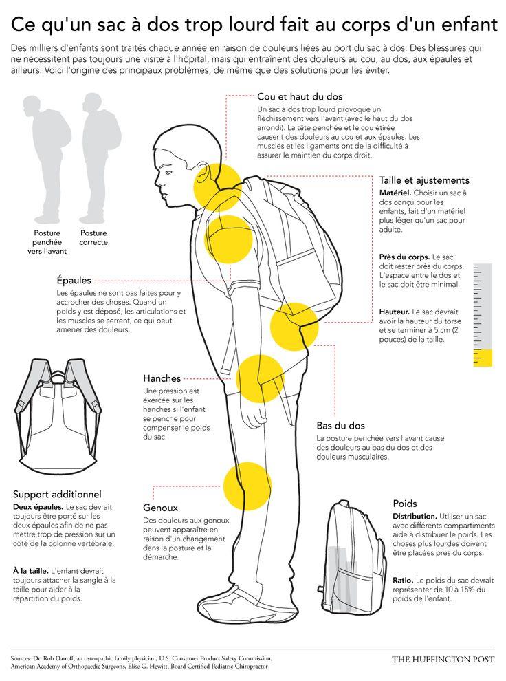 Le danger des sacs à dos trop lourds: Comment les enfants peuvent les porter de façon sécuritaire (INFOGRAPHIE)