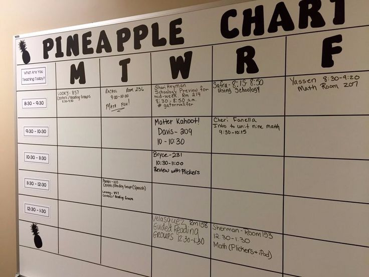How Pineapple Charts Revolutionize Professional Development | Cult of Pedagogy
