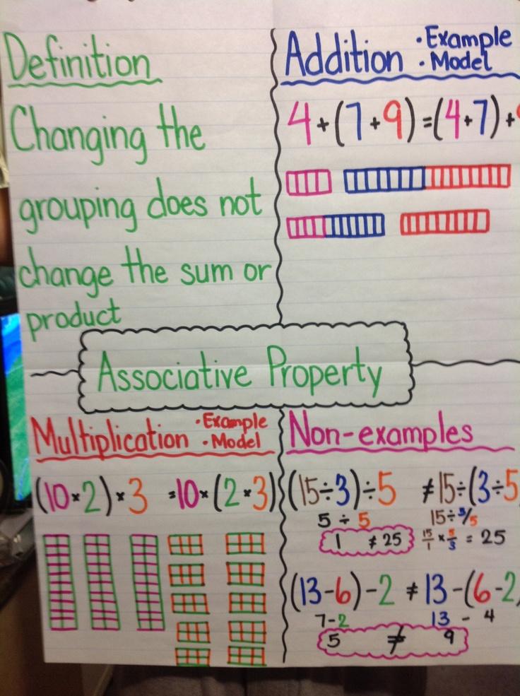 Commutative Property Anchor Chart Properties | Education-Math ...