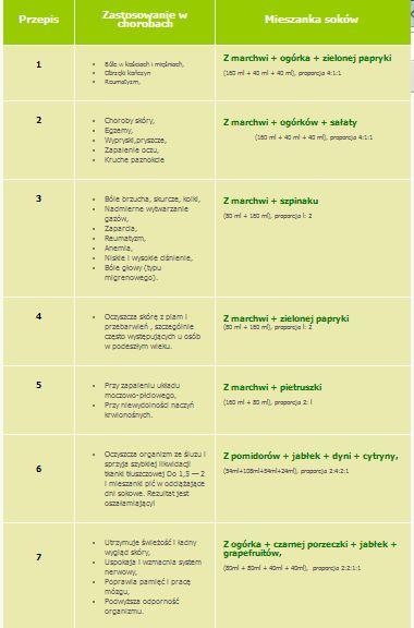 Na jakie dolegliwości, jaki pić sok - tabela wartości odżywczych i chorób / dolegliwości/ objawów http://www.vitajuice.pl