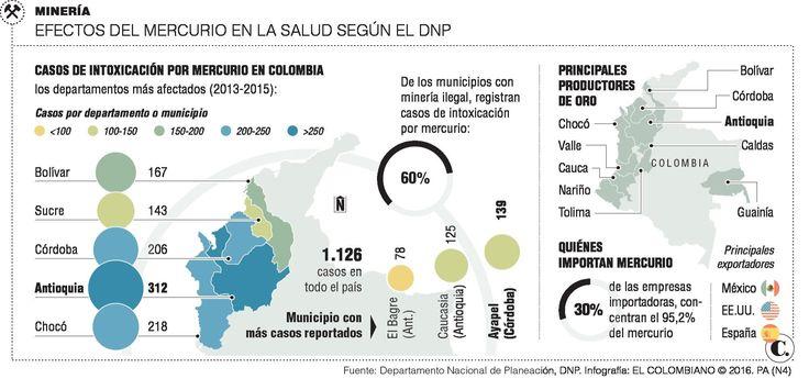 Antioquia, con los índices más altos de intoxicación por mercurio