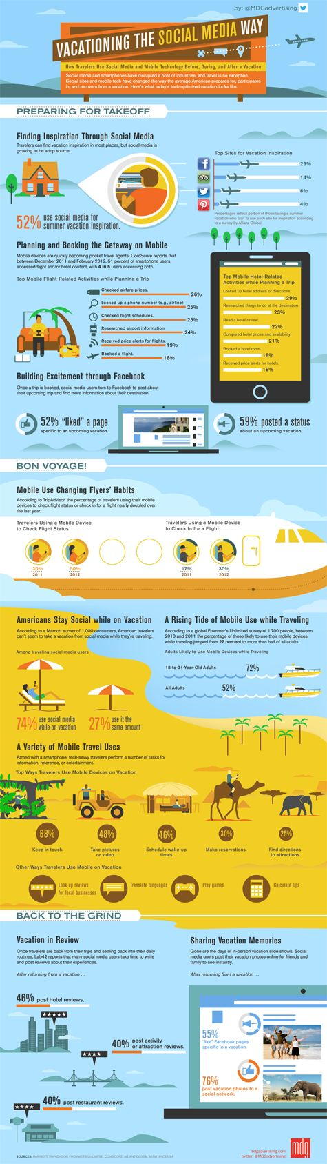 #Infographic - Vacationing the Social Media Way ► Social media's increasing influence on our daily lives has rapidly extended into the ways we get away. From planning a vacation with social media to posting reviews of our trips upon our return, there's no denying social media's impact on travel today. To demonstrate how more and more people are using social media and mobile technology throughout their vacations, MDG Advertising developed the following informative...  #Travel #SocialMedia…
