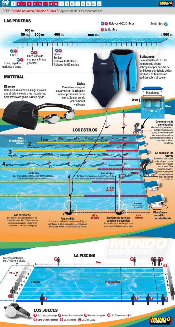 Natación Río 2016