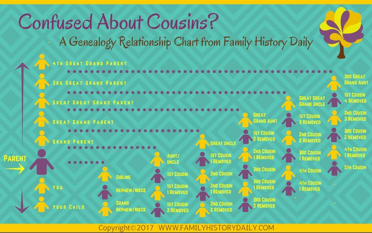 Easy to Use Genealogy Relationship Chart from Family History Daily