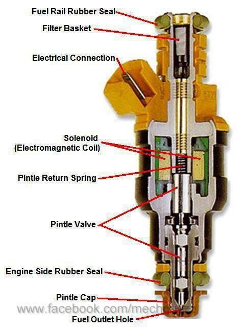 Parts of a petrol injector.