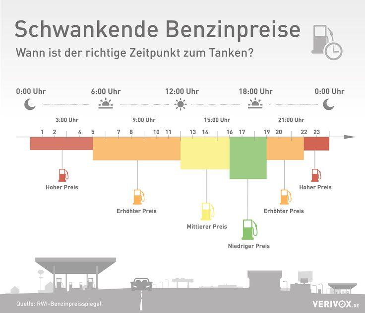 Wann ist #Tanken günstig und wann teuer? Die Antwort ist überraschend einfach. Denn die Preise für #Benzin verändern sich nach einem stabilen Tagesmuster. Schau mal auf unsere Tank-Uhr - so kannst du viel #Geld #sparen! Quelle: RWI-Benzinpreisspiegel - Jetzt Benzinpreise vergleichen: http://www.verivox.de/benzinpreise/