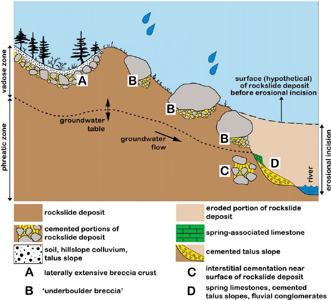 Rockslides are caused underboulder breccia that hinders ...