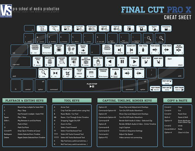 keyboarding shortcuts Final Cut Pro X Cheat Sheet