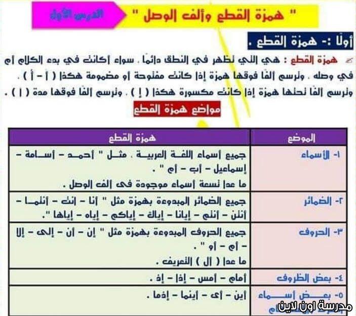 مذكرة أ عمرو مجدي في النحو لأولي إعدادي ترم أول Periodic Table Fls