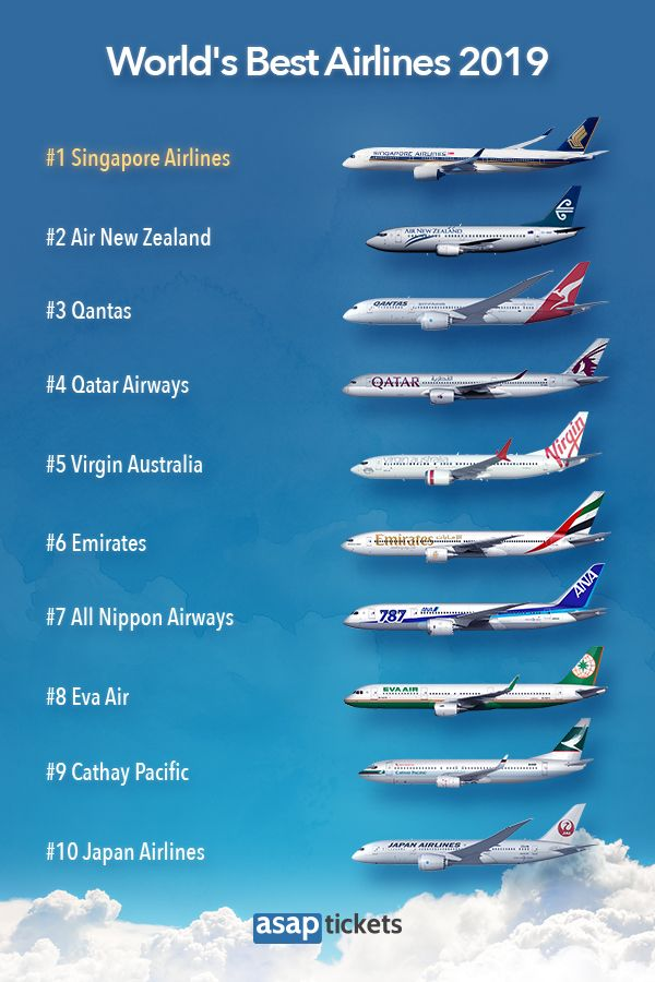 Asap Tickets Presents The List Of The Best Airlines In The World For 2019 According To Airlineratings Com Find Out Best Airlines Airlines Commercial Aircraft