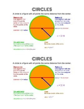 Free! Color reference sheet to help students identify basic parts of a circle, and determine area and circumference.